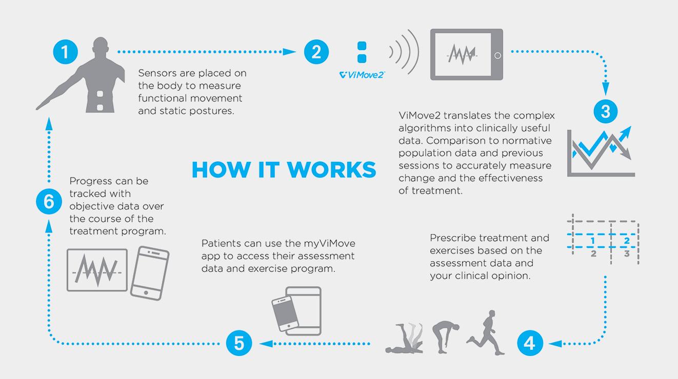 ViMove2-How-it-Works-1-1